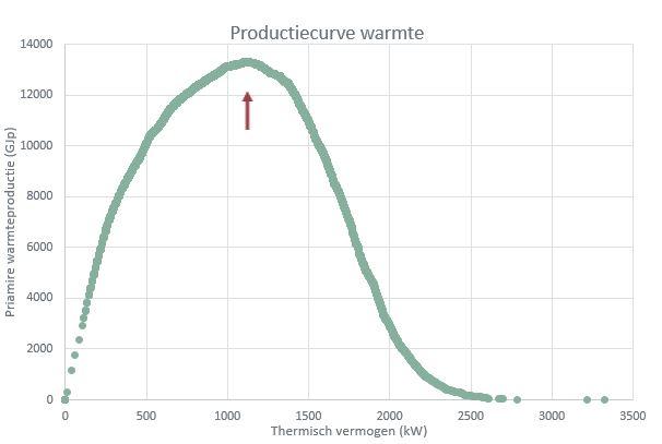 Grafiek productiecurve warmte