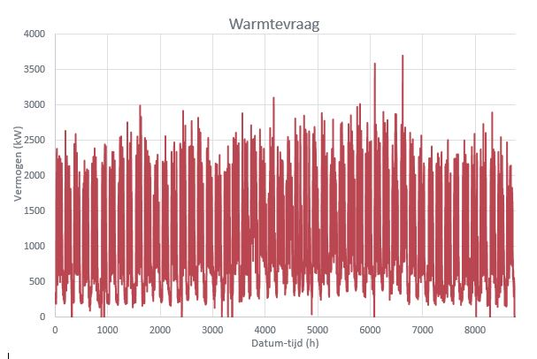 Grafiek warmtevraag