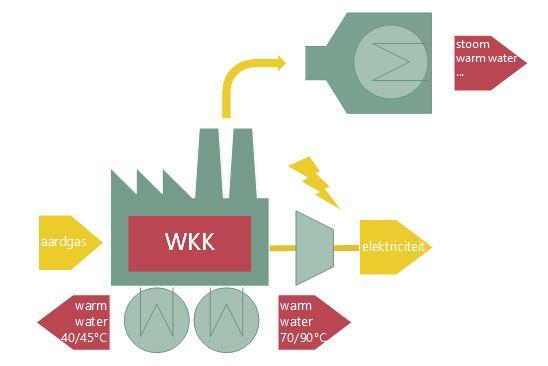 Werking fabriek